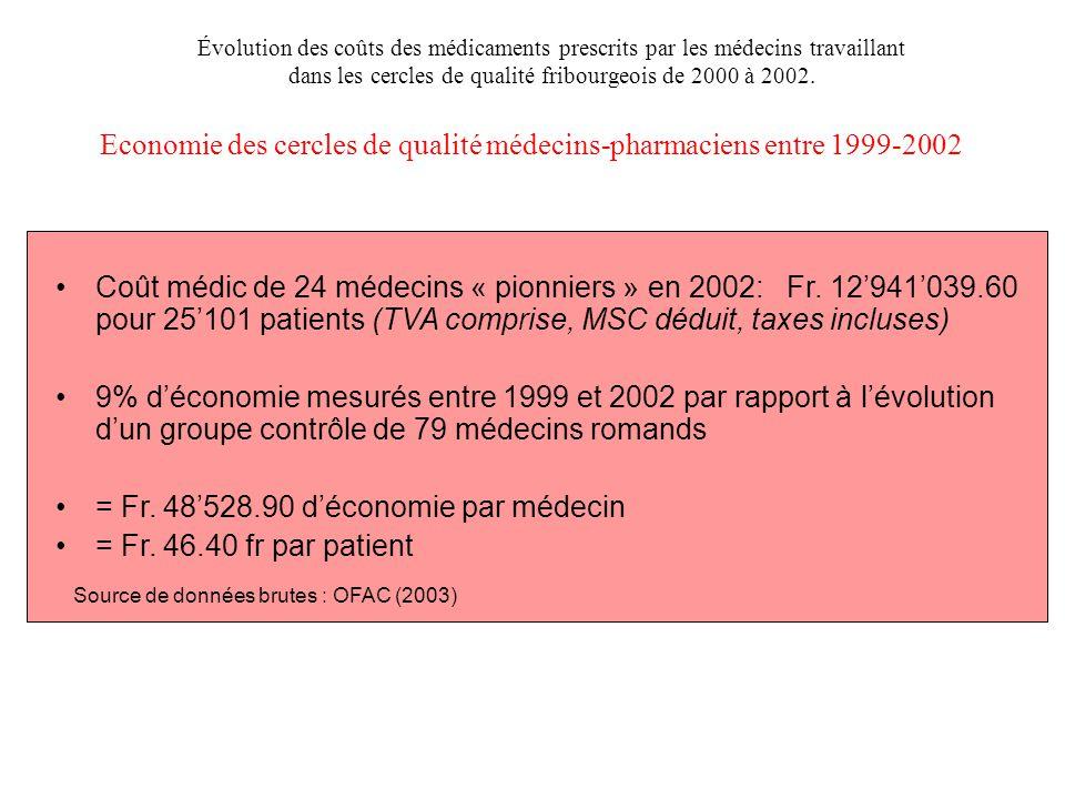 Economie des cercles de qualité médecins-pharmaciens entre 1999-2002 Coût médic de 24 médecins « pionniers » en 2002: Fr. 12'941'039.60 pour 25'101 pa