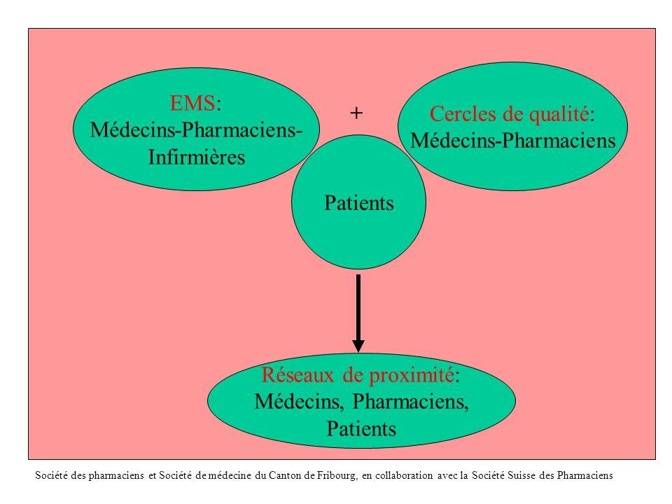 Amélioration interdisciplinaire de la qualité des soins Quelle méthode pour le retour d'informations .