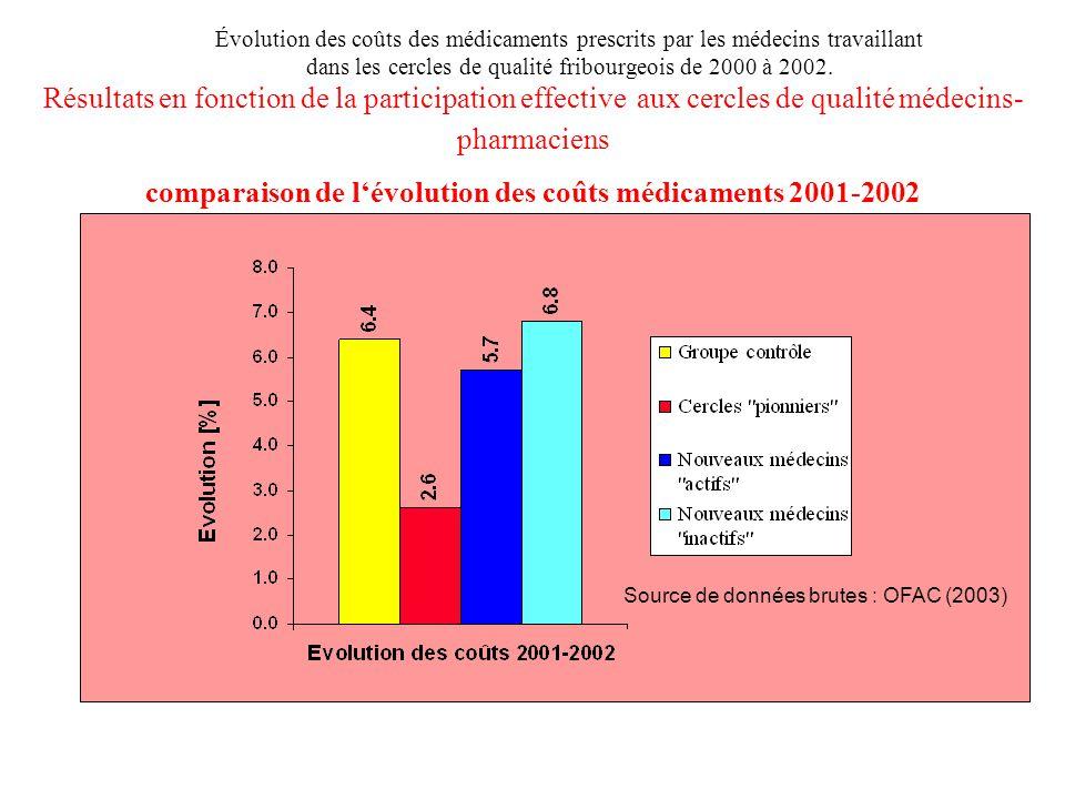 Résultats en fonction de la participation effective aux cercles de qualité médecins- pharmaciens comparaison de l'évolution des coûts médicaments 2001