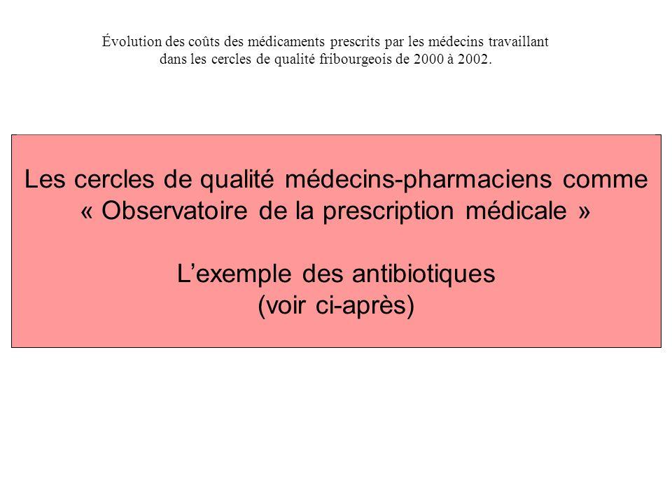 Les cercles de qualité médecins-pharmaciens comme « Observatoire de la prescription médicale » L'exemple des antibiotiques (voir ci-après) Évolution d