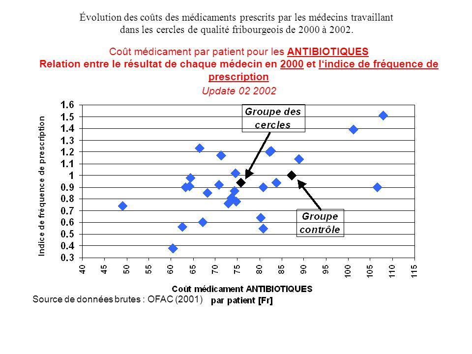 Coût médicament par patient pour les ANTIBIOTIQUES Relation entre le résultat de chaque médecin en 2000 et l'indice de fréquence de prescription Updat