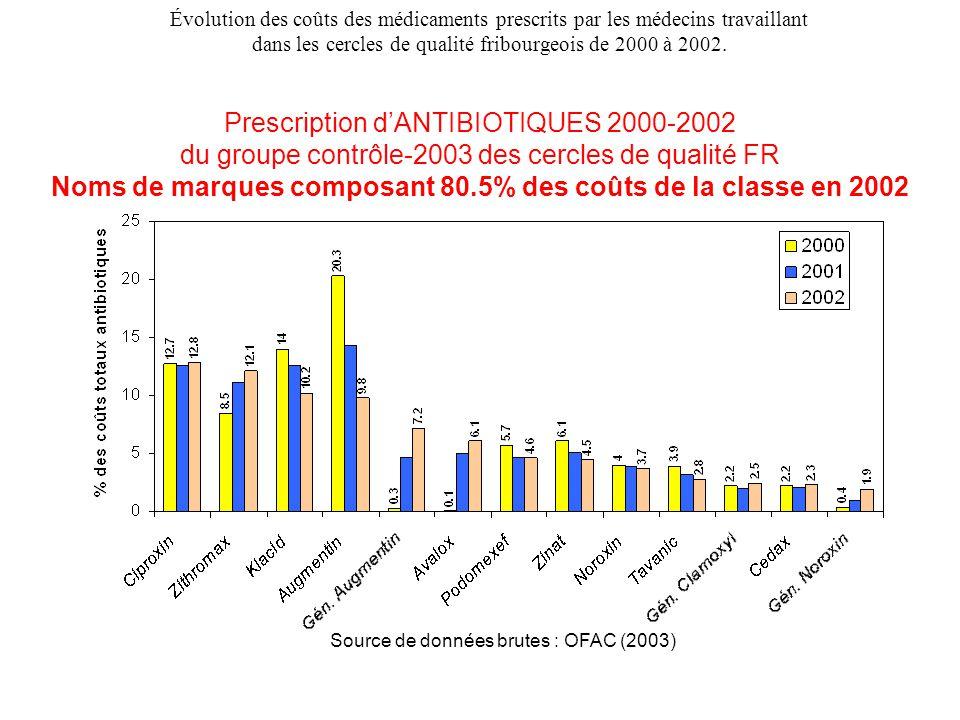 Prescription d'ANTIBIOTIQUES 2000-2002 du groupe contrôle-2003 des cercles de qualité FR Noms de marques composant 80.5% des coûts de la classe en 200