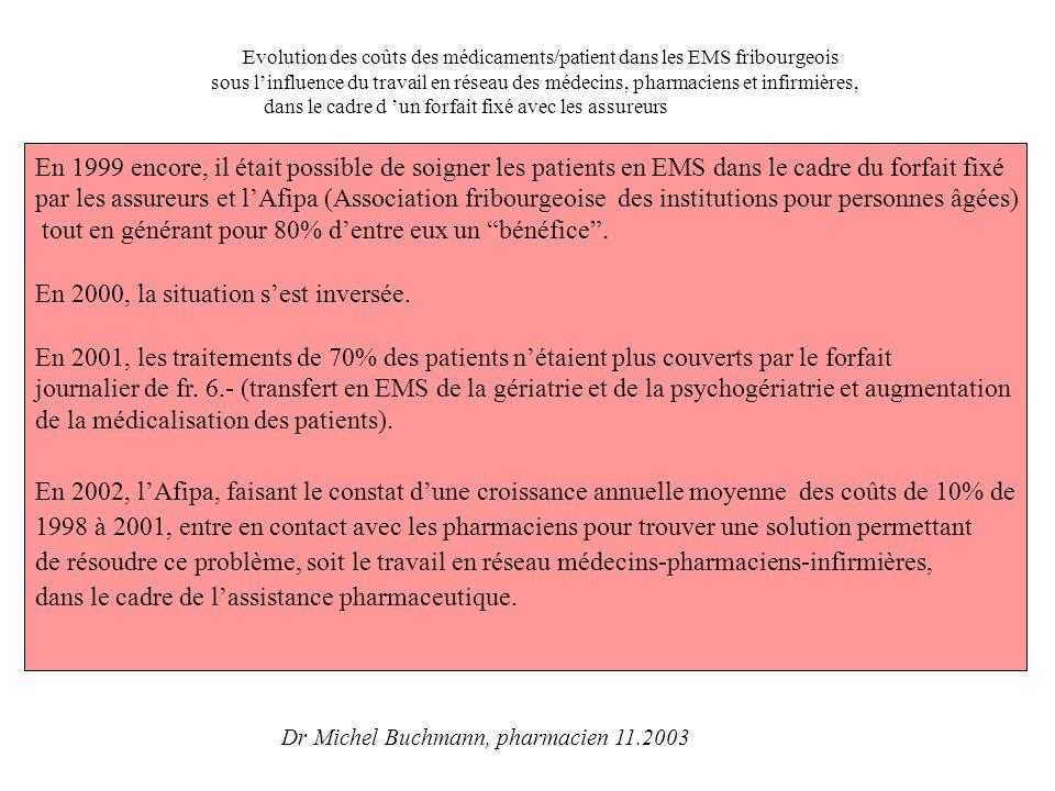 Evolution des déséquilibres dans le canton de Fribourg, dans la prise en charge du coût des médicaments et petit matériel en EMS,avant la mise en place de l assistance pharmaceutique 0 20 40 60 80 100 1998199920002001 % des traitements des patients Excédents dépenses Excédents de recettes Données AFIPA,2001 Evolution des coûts des médicaments/patient dans les EMS fribourgeois sous l'influence du travail en réseau des médecins, pharmaciens et infirmières, dans le cadre d'un forfait fixé avec les assureurs Dr Michel Buchmann, pharmacien 11.2003