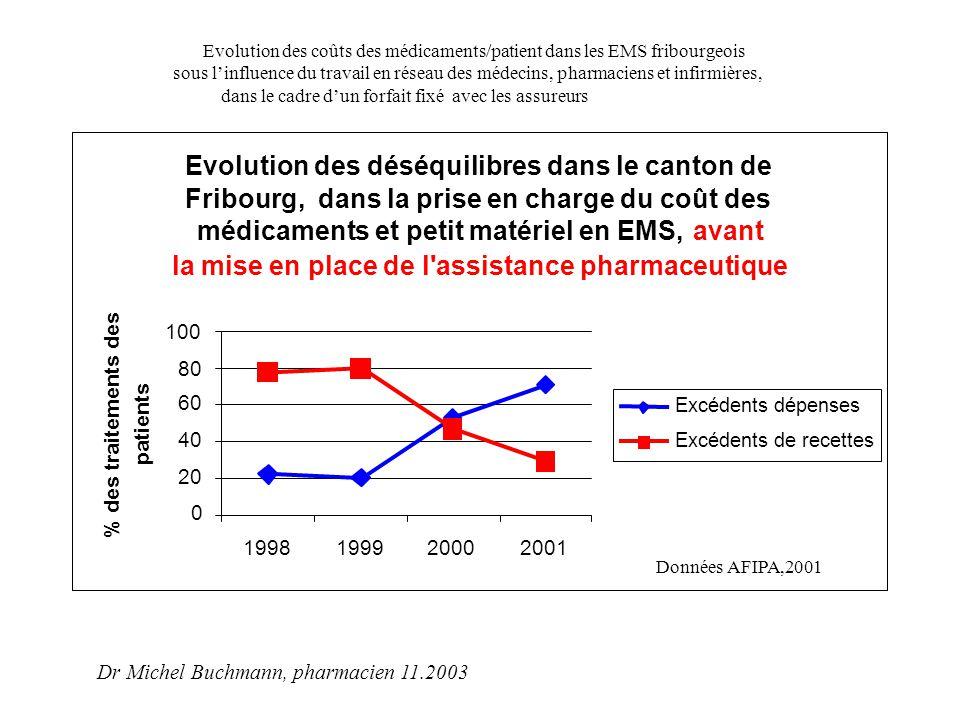 """Analyse comparatives 1999-2002 des coûts médicaments totaux (LS+taxes) par patient dans les 6 cercles de qualité """"pionniers Source de données brutes : OFAC (2003) Évolution des coûts des médicaments prescrits par les médecins travaillant dans les cercles de qualité fribourgeois de 2000 à 2002."""
