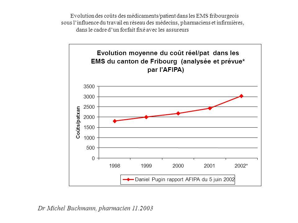 Evolution des coûts des médicaments/patient dans les EMS fribourgeois sous l'influence du travail en réseau des médecins, pharmaciens et infirmières, dans le cadre d 'un forfait fixé avec les assureurs Dr Michel Buchmann, pharmacien 11.2003 Le travail préalable d'assistance pharmaceutique,réalisé dans 2 EMS depuis 1995, a permis de mettre en évidence: Un coût annuel effectif moyen/patient de fr.