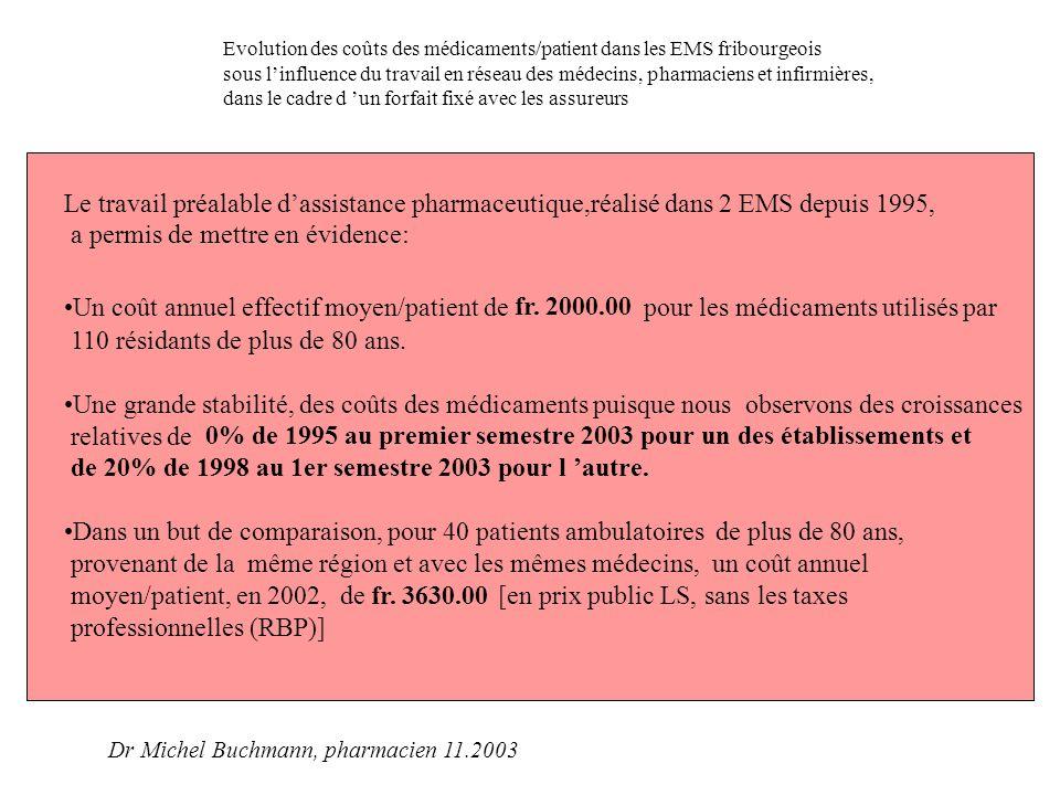 Evolution des coûts des médicaments/patient dans les EMS fribourgeois sous l'influence du travail en réseau des médecins, pharmaciens et infirmières, dans le cadre d'un forait fixé avec les assureurs Dr Michel Buchmann, pharmacien 11.2003 Evolution des coûts eff./pat dans 2 EMSayant mis en place l assistance pharmaceutique dès 1995 0 500 1000 1500 2000 2500 199519961997199819992000200120021er sem 03x2 Coût eff/pat [fr] RsMCotNDSiv Total: 110 patients