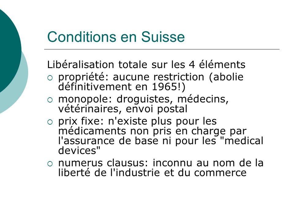 Conditions en Suisse Libéralisation totale sur les 4 éléments  propriété: aucune restriction (abolie définitivement en 1965!)  monopole: droguistes,