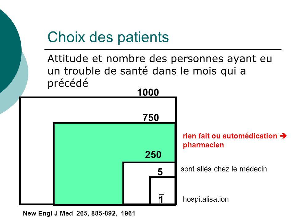 Choix des patients Attitude et nombre des personnes ayant eu un trouble de santé dans le mois qui a précédé 750 250 5 1 1000 New Engl J Med 265, 885-8