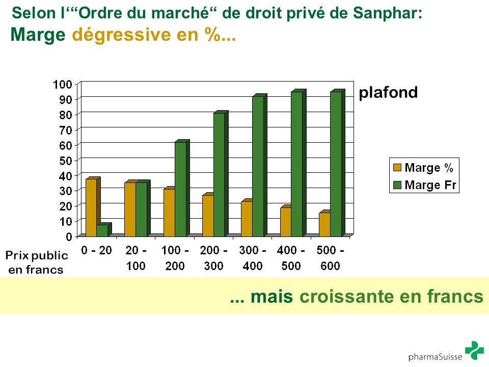 """Selon l'""""Ordre du marché"""" de droit privé de Sanphar: Marge dégressive en %... Prix public en francs... mais croissante en francs plafond"""