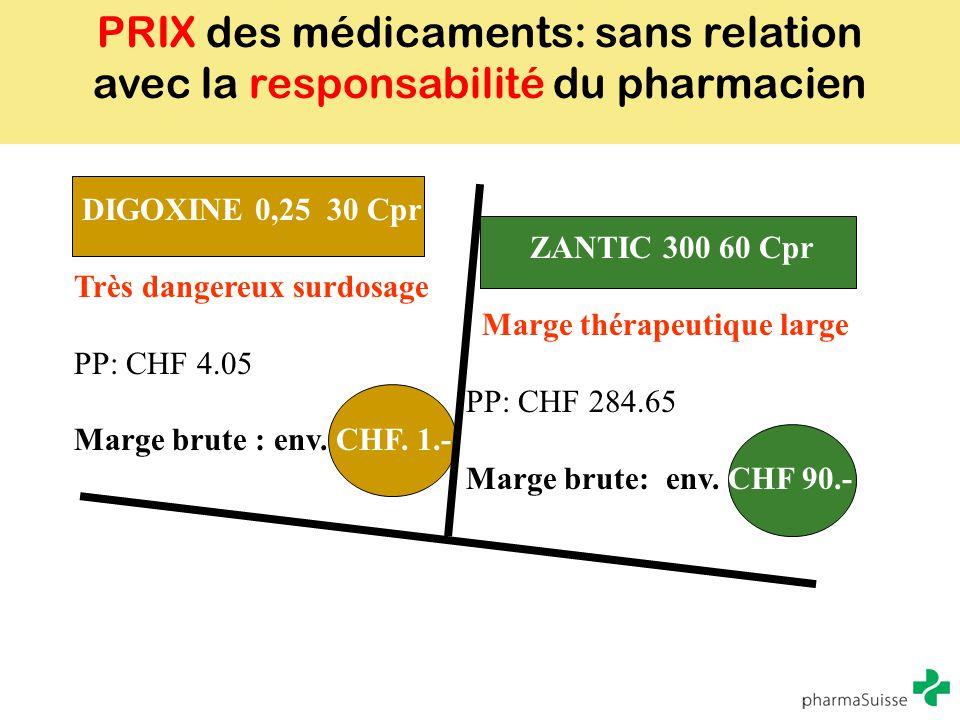 PRIX des médicaments: sans relation avec la responsabilité du pharmacien DIGOXINE 0,25 30 Cpr ZANTIC 300 60 Cpr Très dangereux surdosage Marge thérape