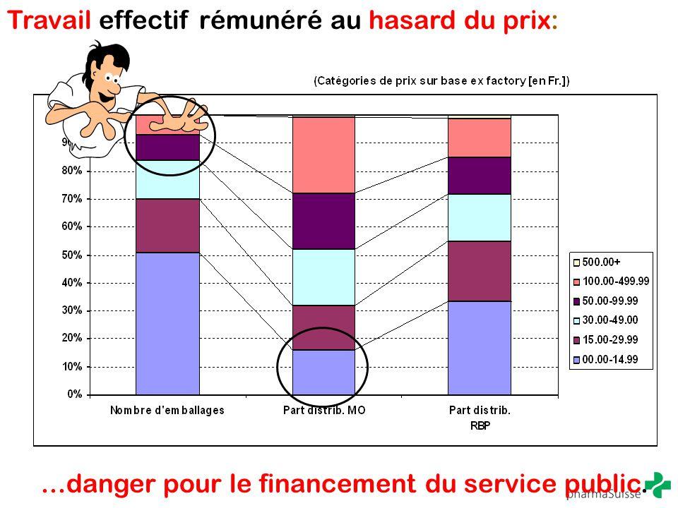 Travail effectif rémunéré au hasard du prix:...danger pour le financement du service public.