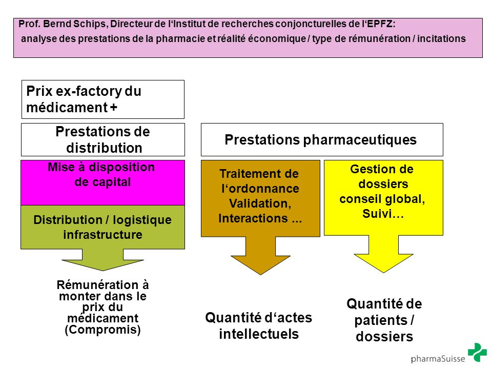 Prof. Bernd Schips, Directeur de l'Institut de recherches conjoncturelles de l'EPFZ: analyse des prestations de la pharmacie et réalité économique / t