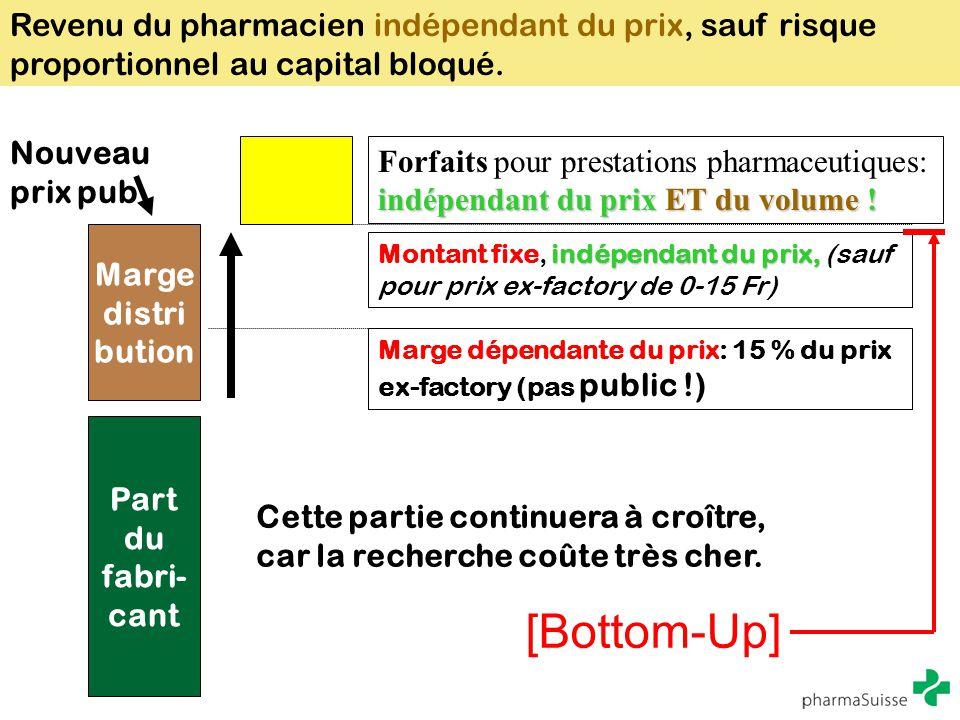 Revenu du pharmacien indépendant du prix, sauf risque proportionnel au capital bloqué. Marge distri bution Forfaits pour prestations pharmaceutiques: