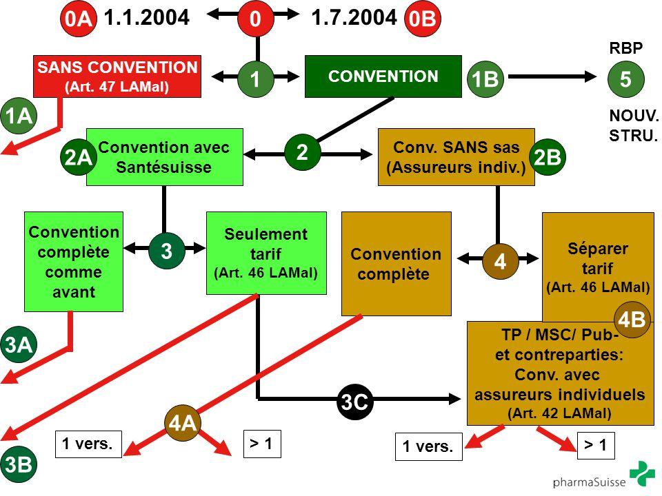 SANS CONVENTION (Art. 47 LAMal) CONVENTION Convention avec Santésuisse Convention complète Seulement tarif (Art. 46 LAMal) TP / MSC/ Pub- et contrepar
