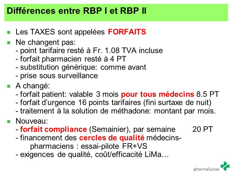 Différences entre RBP I et RBP II Les TAXES sont appelées FORFAITS Ne changent pas: - point tarifaire resté à Fr. 1.08 TVA incluse - forfait pharmacie