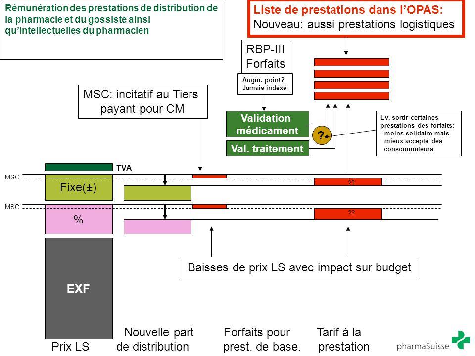 EXF % Fixe(±) Validation médicament Val. traitement ?? MSC TVA Baisses de prix LS avec impact sur budget MSC: incitatif au Tiers payant pour CM Liste