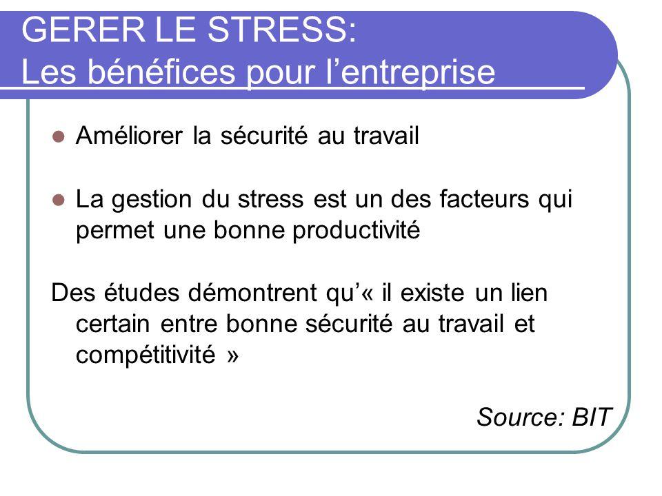 GERER LE STRESS: Les bénéfices pour l'entreprise Améliorer la sécurité au travail La gestion du stress est un des facteurs qui permet une bonne productivité Des études démontrent qu'« il existe un lien certain entre bonne sécurité au travail et compétitivité » Source: BIT