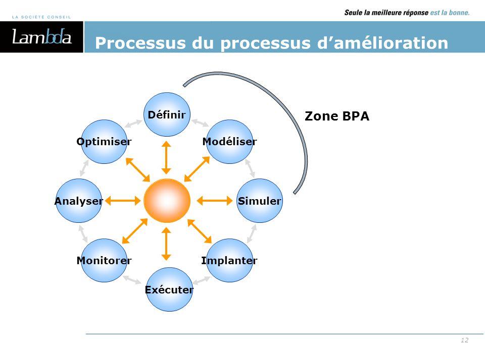 12 Processus du processus d'amélioration Exécuter Optimiser Définir Modéliser Analyser MonitorerImplanter Simuler Zone BPA