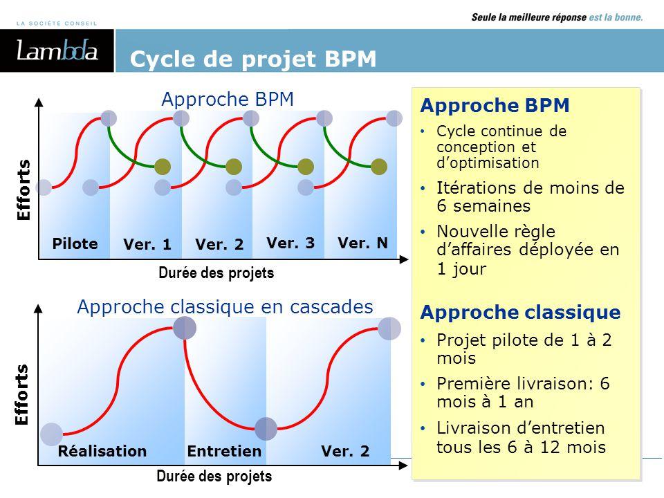 14 Cycle de projet BPM Approche BPM Cycle continue de conception et d'optimisation Itérations de moins de 6 semaines Nouvelle règle d'affaires déployé
