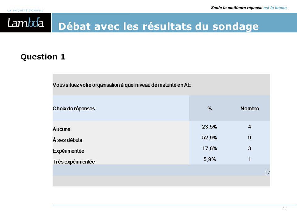 21 Débat avec les résultats du sondage Vous situez votre organisation à quel niveau de maturité en AE Choix de réponses%Nombre Aucune 23,5%4 À ses déb