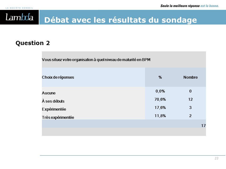 23 Débat avec les résultats du sondage Vous situez votre organisation à quel niveau de maturité en BPM Choix de réponses%Nombre Aucune 0,0%0 À ses déb