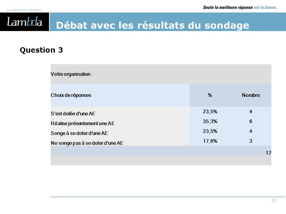 25 Débat avec les résultats du sondage Votre organisation : Choix de réponses%Nombre S'est dotée d'une AE 23,5%4 Réalise présentement une AE 35,3%6 So