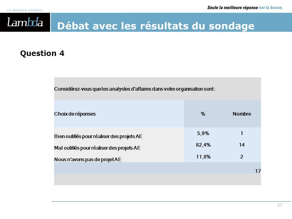 27 Débat avec les résultats du sondage Considérez-vous que les analystes d'affaires dans votre organisation sont : Choix de réponses%Nombre Bien outil