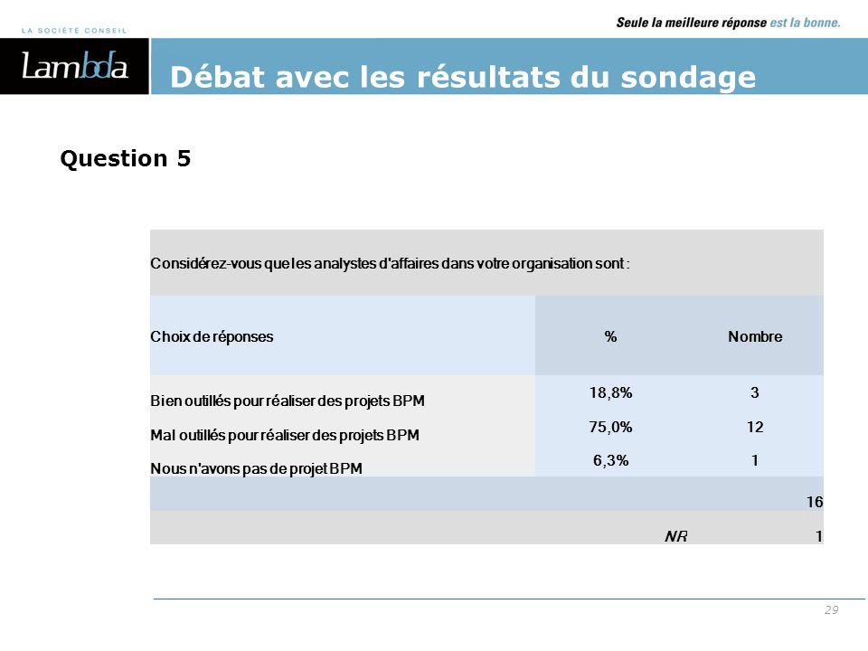 29 Débat avec les résultats du sondage Considérez-vous que les analystes d'affaires dans votre organisation sont : Choix de réponses%Nombre Bien outil