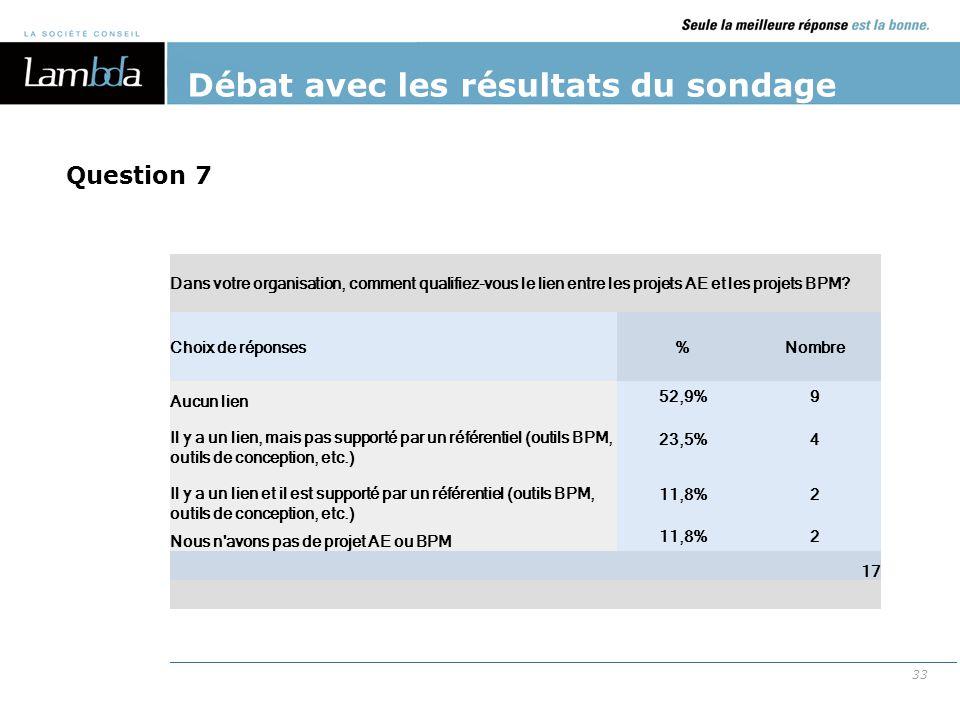 33 Débat avec les résultats du sondage Dans votre organisation, comment qualifiez-vous le lien entre les projets AE et les projets BPM? Choix de répon