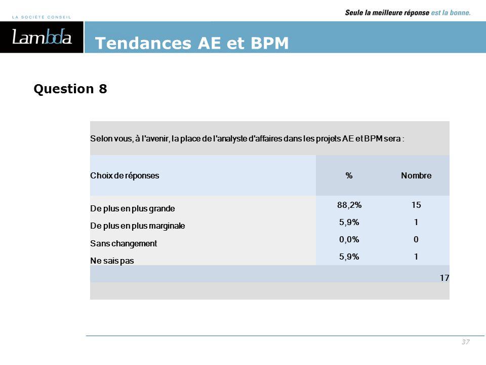 37 Tendances AE et BPM Selon vous, à l'avenir, la place de l'analyste d'affaires dans les projets AE et BPM sera : Choix de réponses%Nombre De plus en
