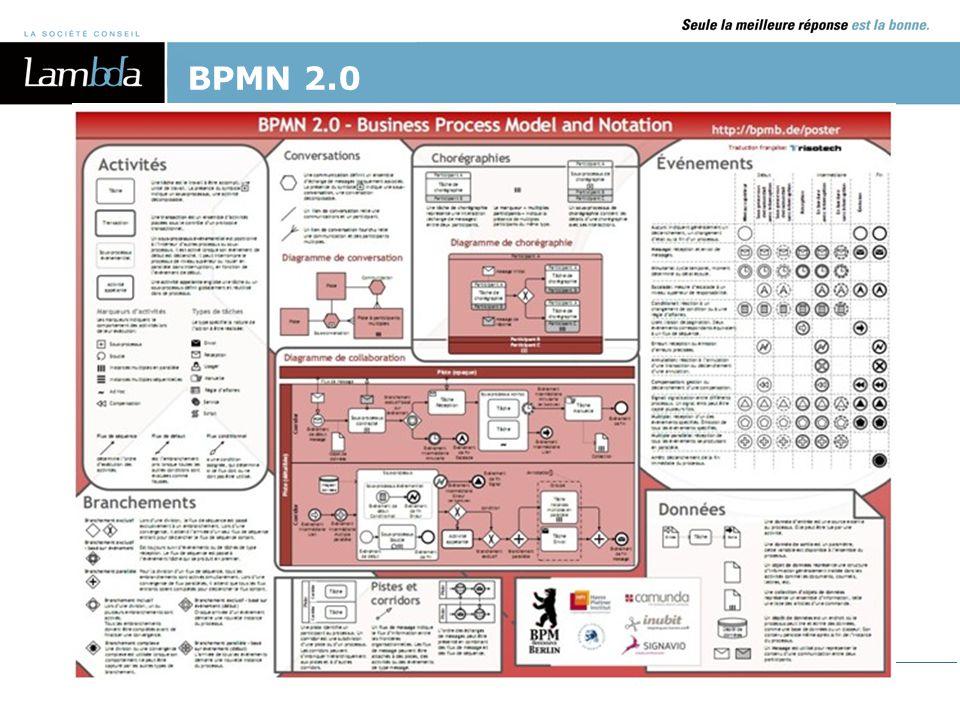 BPMN 2.0