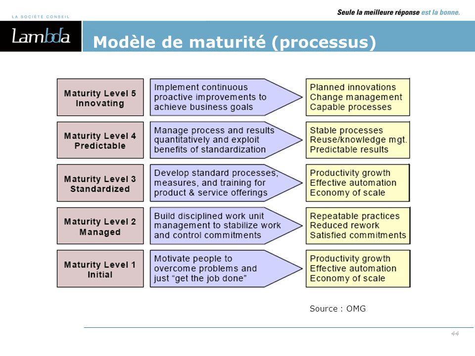 44 Source : OMG Modèle de maturité (processus)