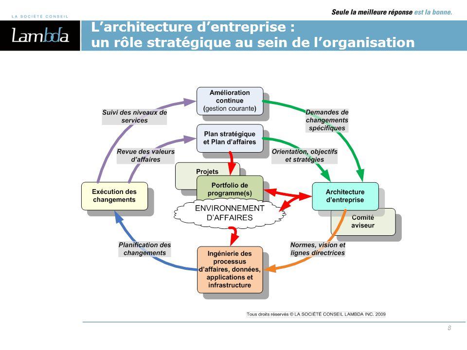 AE et BPM: deux disciplines complémentaires 19 L'architecture d'entreprise définit la cible en termes d'objectifs d'affaires alors que le BPM se concentre sur l'amélioration de la performance d'affaires.