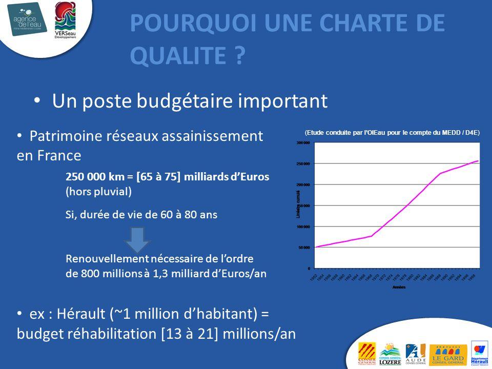 (Etude conduite par l'OIEau pour le compte du MEDD / D4E) Patrimoine réseaux assainissement en France 250 000 km = [65 à 75] milliards d'Euros (hors p