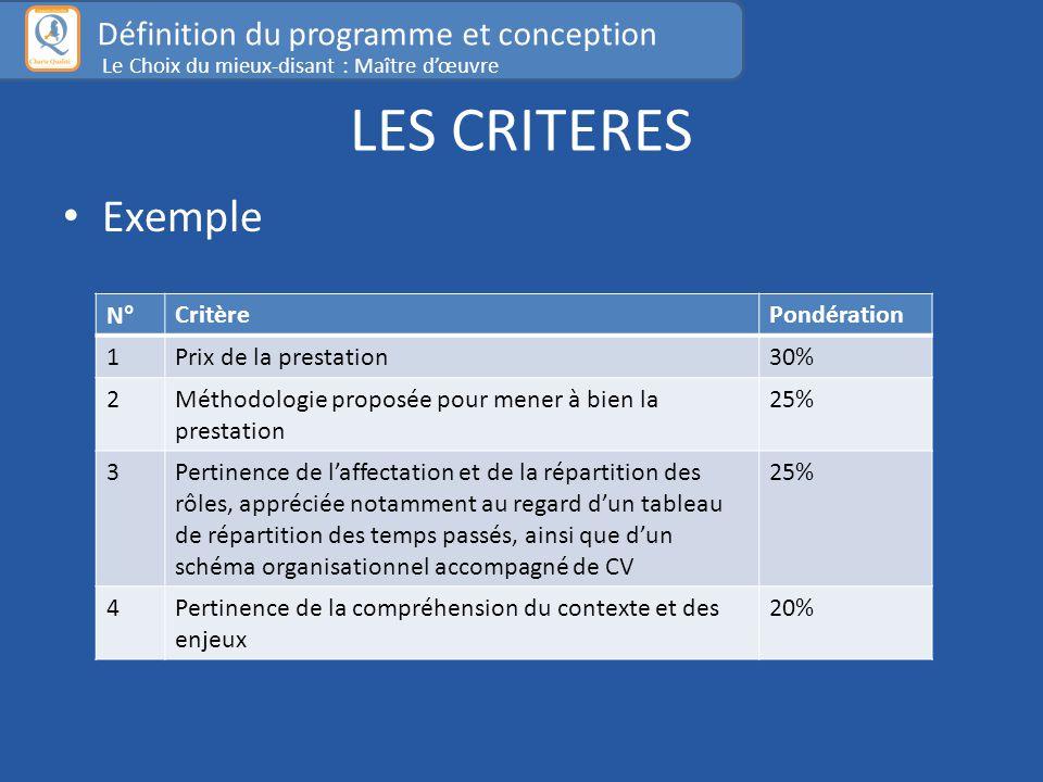 LES CRITERES Exemple N°CritèrePondération 1Prix de la prestation30% 2Méthodologie proposée pour mener à bien la prestation 25% 3Pertinence de l'affectation et de la répartition des rôles, appréciée notamment au regard d'un tableau de répartition des temps passés, ainsi que d'un schéma organisationnel accompagné de CV 25% 4Pertinence de la compréhension du contexte et des enjeux 20% Définition du programme et conception Le Choix du mieux-disant : Maître d'œuvre