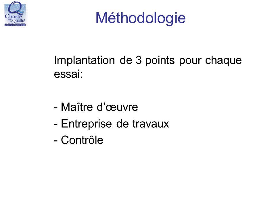 Méthodologie Implantation de 3 points pour chaque essai: - Maître d'œuvre - Entreprise de travaux - Contrôle