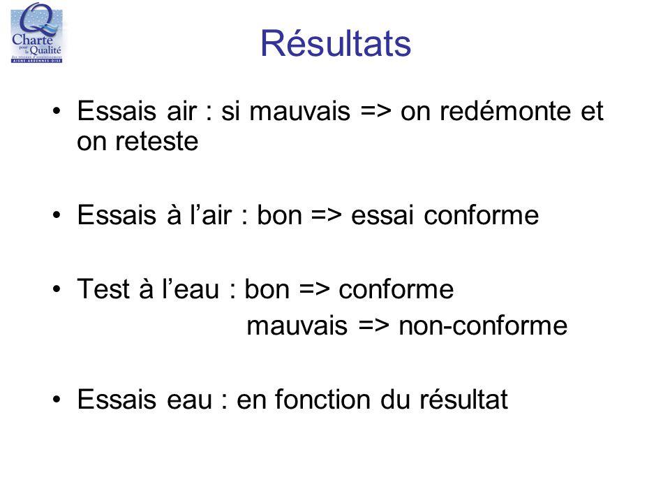Résultats Essais air : si mauvais => on redémonte et on reteste Essais à l'air : bon => essai conforme Test à l'eau : bon => conforme mauvais => non-c