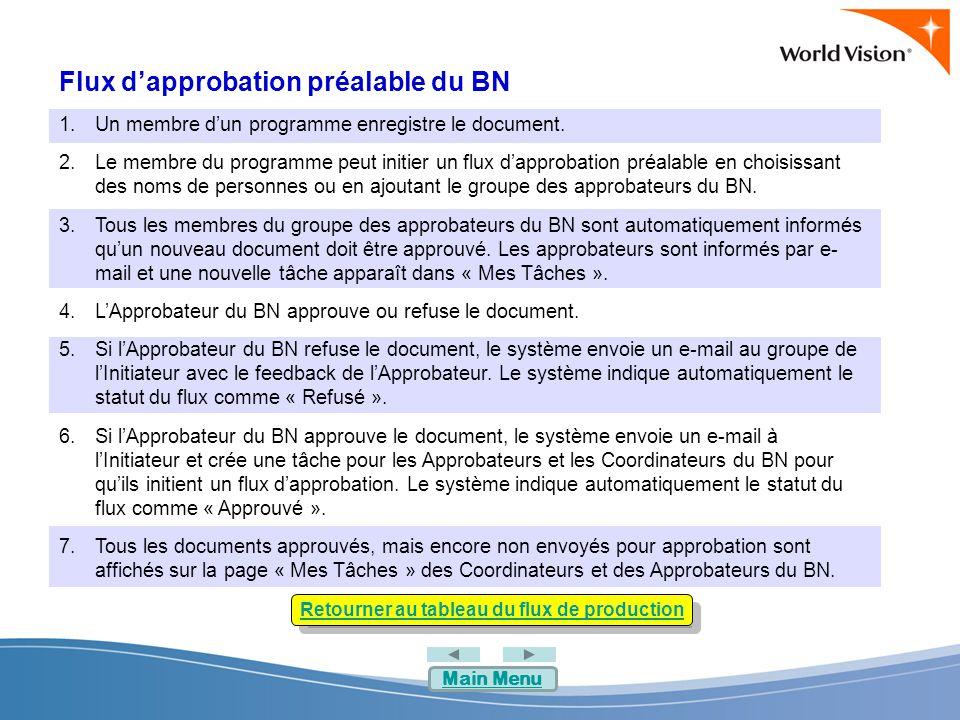 Flux d'approbation préalable du BN 1.Un membre d'un programme enregistre le document.