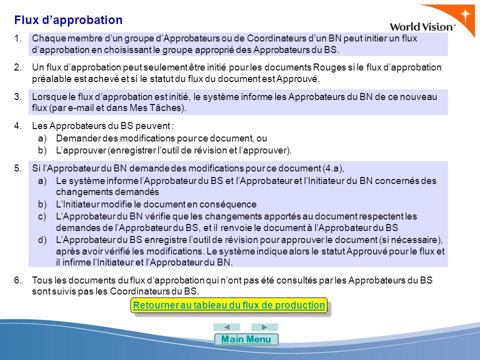 Retourner au tableau du flux de production Flux d'approbation 1.Chaque membre d'un groupe d'Approbateurs ou de Coordinateurs d'un BN peut initier un flux d'approbation en choisissant le groupe approprié des Approbateurs du BS.