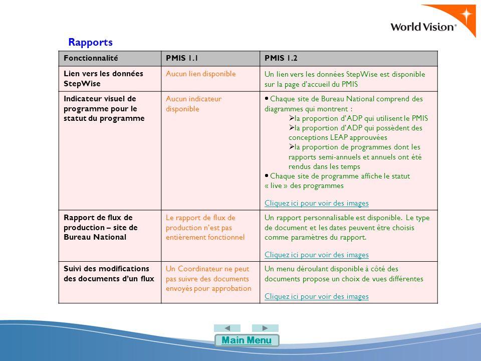 Rapports FonctionnalitéPMIS 1.1PMIS 1.2 Lien vers les données StepWise Aucun lien disponible Un lien vers les données StepWise est disponible sur la page d'accueil du PMIS Indicateur visuel de programme pour le statut du programme Aucun indicateur disponible  Chaque site de Bureau National comprend des diagrammes qui montrent :  la proportion d'ADP qui utilisent le PMIS  la proportion d'ADP qui possèdent des conceptions LEAP approuvées  la proportion de programmes dont les rapports semi-annuels et annuels ont été rendus dans les temps  Chaque site de programme affiche le statut « live » des programmes Cliquez ici pour voir des images Rapport de flux de production – site de Bureau National Le rapport de flux de production n'est pas entièrement fonctionnel Un rapport personnalisable est disponible.