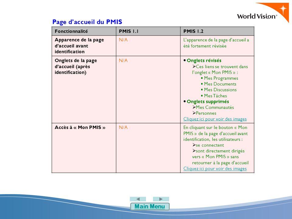 Mon PMIS FonctionnalitéPMIS 1.1PMIS 1.2 Page Mon PMISLes éléments de Mon PMIS sont :  Mes Programmes  Mon Travail  Mes Communautés  Mon PMIS comprend :  Mes Programmes  Mes Documents  Mes Discussions  Mes Tâches  La page Mon PMIS contient  Documents  Nombre de tâches  Nombre de jours jusqu'à l'expiration du mot de passe  Informations personnelles  Mes Liens Rapides  Mes Liens Cliquez ici pour voir des images Créer / éditer un portfolio Cliquer sur « Editer Portfolios » sur la page « Mes Programmes » Cliquer sur « Editer Portfolios » sur la page « Mon PMIS » Niveaux d'alignement sur le LEAP Les définitions de l'alignement sur le LEAP ne sont pas affichées Les définitions de l'alignement sur le LEAP sont affichées lorsque la souris passe sur la mention LEAP – dans Mes Programmes Cliquez ici pour voir des images Main Menu