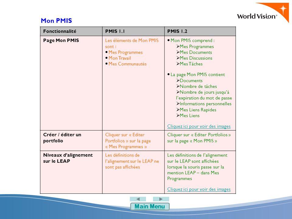 Gestion des utilisateurs FonctionnalitéPMIS 1.1PMIS 1.2 Attribuer des inscriptions à des groupes Les inscriptions à des groupes sont attribuées à plusieurs endroits Les inscriptions à des groupes et des programmes sont attribuées à un seul endroit Cliquez ici pour voir des images Supprimer des sites de BN Les Administrateurs PMIS des BN peuvent supprimer les sites de BN Les Administrateurs PMIS des BN ne peuvent pas supprimer les sites de BN Créer et éditer des sites de projet Les responsables de programme ne peuvent pas créer et éditer des sites de projet Les responsables de programme peuvent créer et éditer des sites de projet ADMINISTRATEURS PMIS D'UN BUREAU NATIONAL Main Menu