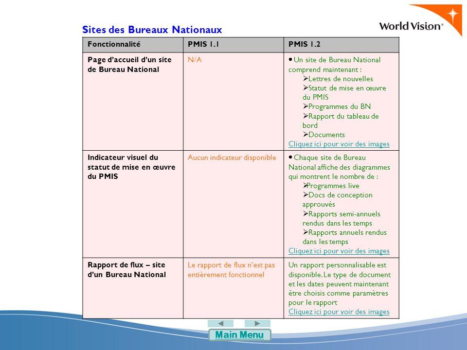 Sites des Bureaux Nationaux FonctionnalitéPMIS 1.1PMIS 1.2 Page d'accueil d'un site de Bureau National N/A  Un site de Bureau National comprend maintenant :  Lettres de nouvelles  Statut de mise en œuvre du PMIS  Programmes du BN  Rapport du tableau de bord  Documents Cliquez ici pour voir des images Indicateur visuel du statut de mise en œuvre du PMIS Aucun indicateur disponible  Chaque site de Bureau National affiche des diagrammes qui montrent le nombre de :  Programmes live  Docs de conception approuvés  Rapports semi-annuels rendus dans les temps  Rapports annuels rendus dans les temps Cliquez ici pour voir des images Rapport de flux – site d'un Bureau National Le rapport de flux n'est pas entièrement fonctionnel Un rapport personnalisable est disponible.