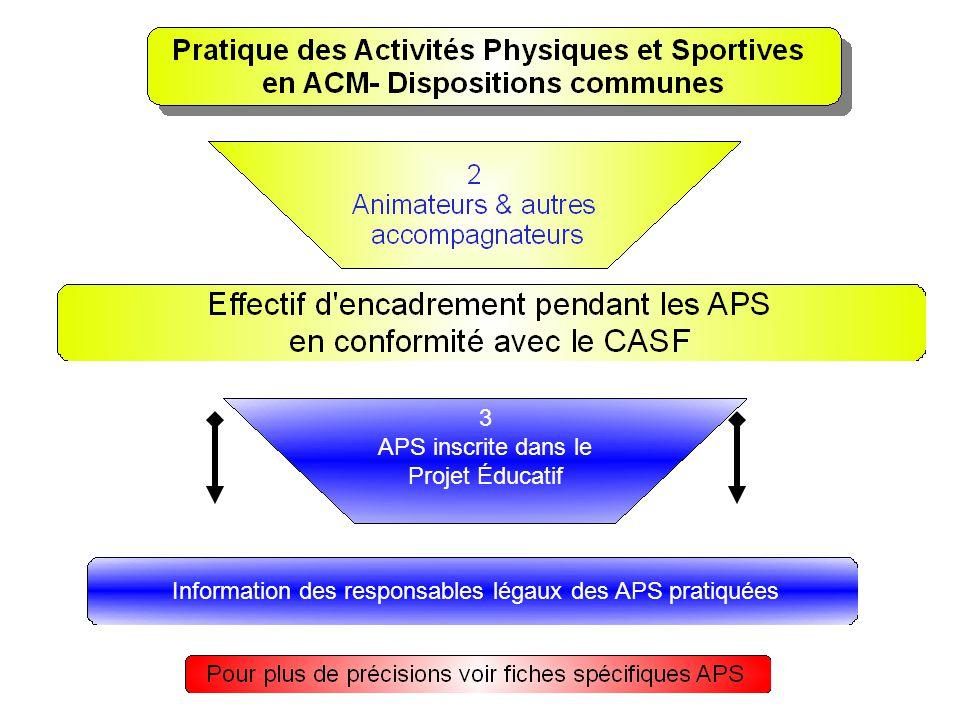 3 APS inscrite dans le Projet Éducatif Information des responsables légaux des APS pratiquées