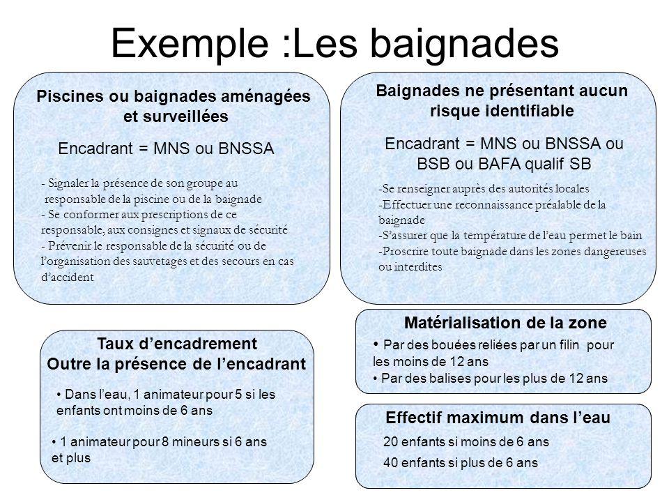 Exemple :Les baignades Piscines ou baignades aménagées et surveillées Encadrant = MNS ou BNSSA - Signaler la présence de son groupe au responsable de