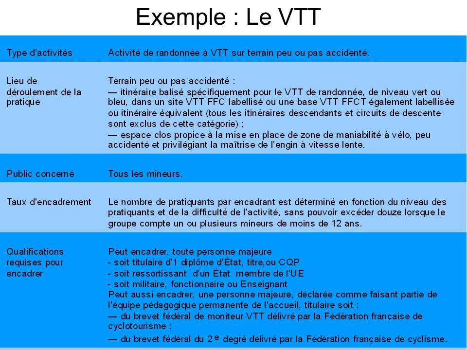 Exemple : Le VTT