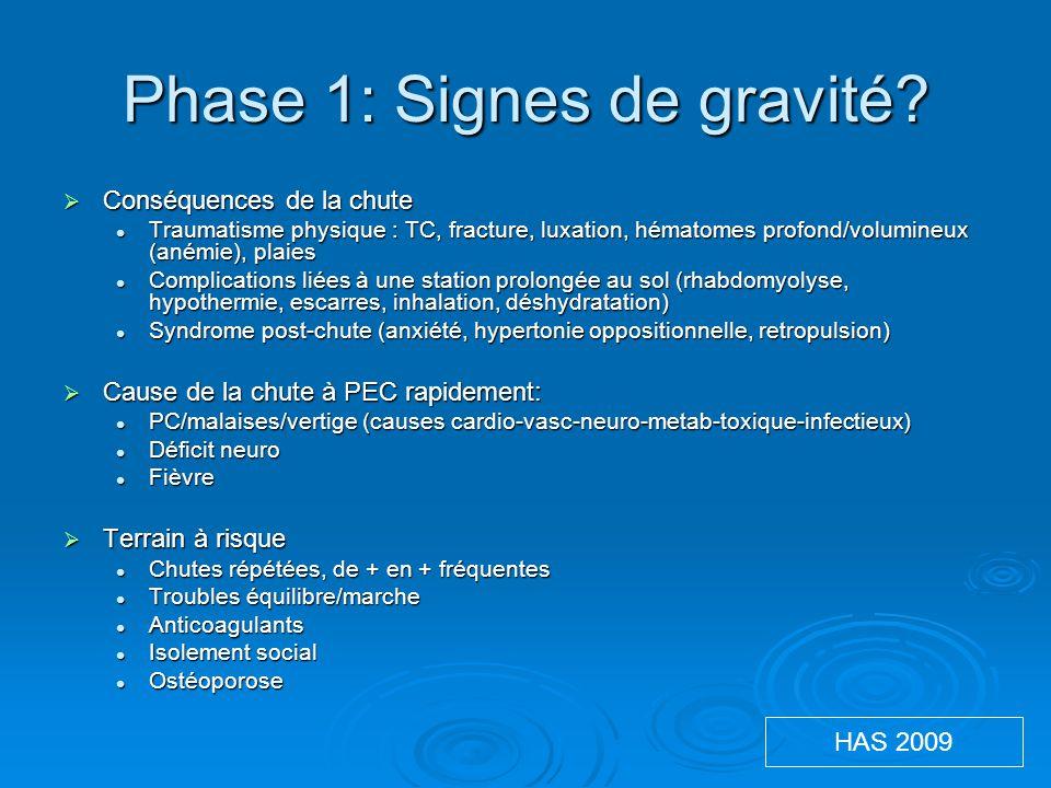 Phase 1: Signes de gravité?  Conséquences de la chute Traumatisme physique : TC, fracture, luxation, hématomes profond/volumineux (anémie), plaies Tr