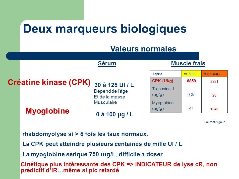 BIOLOGIE (suite)  CPK(> 5N=1000UI/l) proportionnellement à la lyse Leur concentration sérique maximale est atteinte à la 24e heure dans 70 % des cas et à la 48e heure dans 30 % des cas  myoglobinémie (taux normal < 80 µg/l)  créatininémie >  urémie Myoglobinurie Hyperkaliémie Hyperphosphorémie Hyperuricémie Hypocalcémie Acidose métabolique