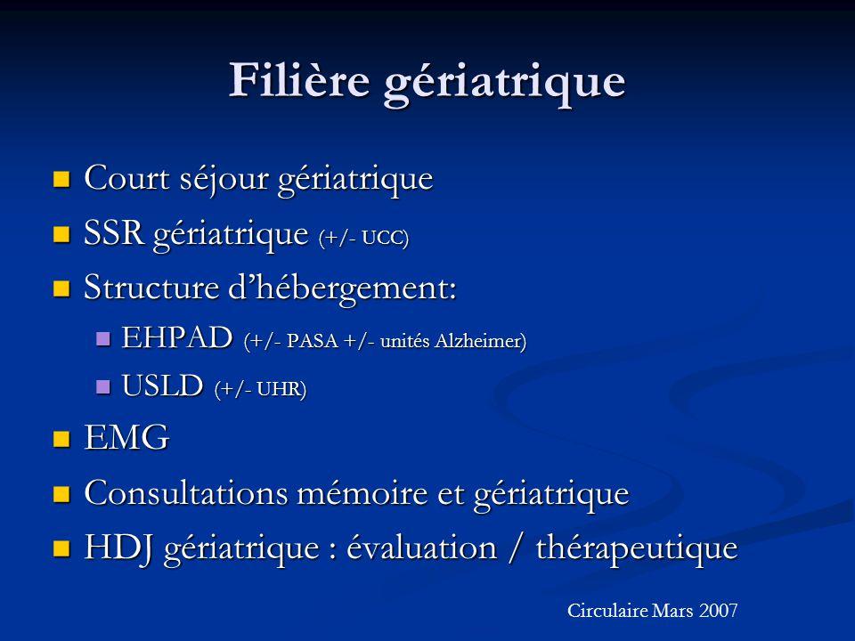 Filière gériatrique Court séjour gériatrique Court séjour gériatrique SSR gériatrique (+/- UCC) SSR gériatrique (+/- UCC) Structure d'hébergement: Structure d'hébergement: EHPAD (+/- PASA +/- unités Alzheimer) EHPAD (+/- PASA +/- unités Alzheimer) USLD (+/- UHR) USLD (+/- UHR) EMG EMG Consultations mémoire et gériatrique Consultations mémoire et gériatrique HDJ gériatrique : évaluation / thérapeutique HDJ gériatrique : évaluation / thérapeutique Circulaire Mars 2007