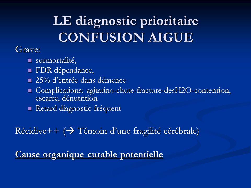 LE diagnostic prioritaire CONFUSION AIGUE Grave: surmortalité, surmortalité, FDR dépendance, FDR dépendance, 25% d'entrée dans démence 25% d'entrée dans démence Complications: agitatino-chute-fracture-desH2O-contention, escarre, dénutrition Complications: agitatino-chute-fracture-desH2O-contention, escarre, dénutrition Retard diagnostic fréquent Retard diagnostic fréquent Récidive++ (  Témoin d'une fragilité cérébrale) Cause organique curable potentielle